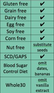 diet table almond milk